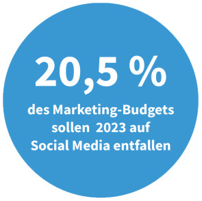 Marketing-Budget für Social Media in 2023