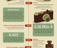Die Geschichte der Fotografie umfasst inzwischen 175 Jahre. Die wichtigsten Etappen von der ersten Aufnahme bis zu Googles Datenbrillen mit integrierter Digitalkamera fasst diese Infografik zusammen.