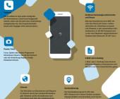 Nutzung von soziale Medien durch Terroristen als Herausforderung