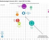 Leicht rückläufiges Gesamtvolumen beim Schweizer Medienbudget 2015