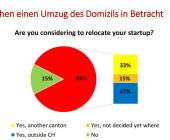 Zürcher Startup-Steuer vernichtet mehr als 1?000 Jobs