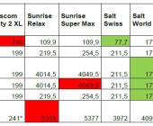 Satte 76'894 Franken für Roaming auf Cayman Islands fällig