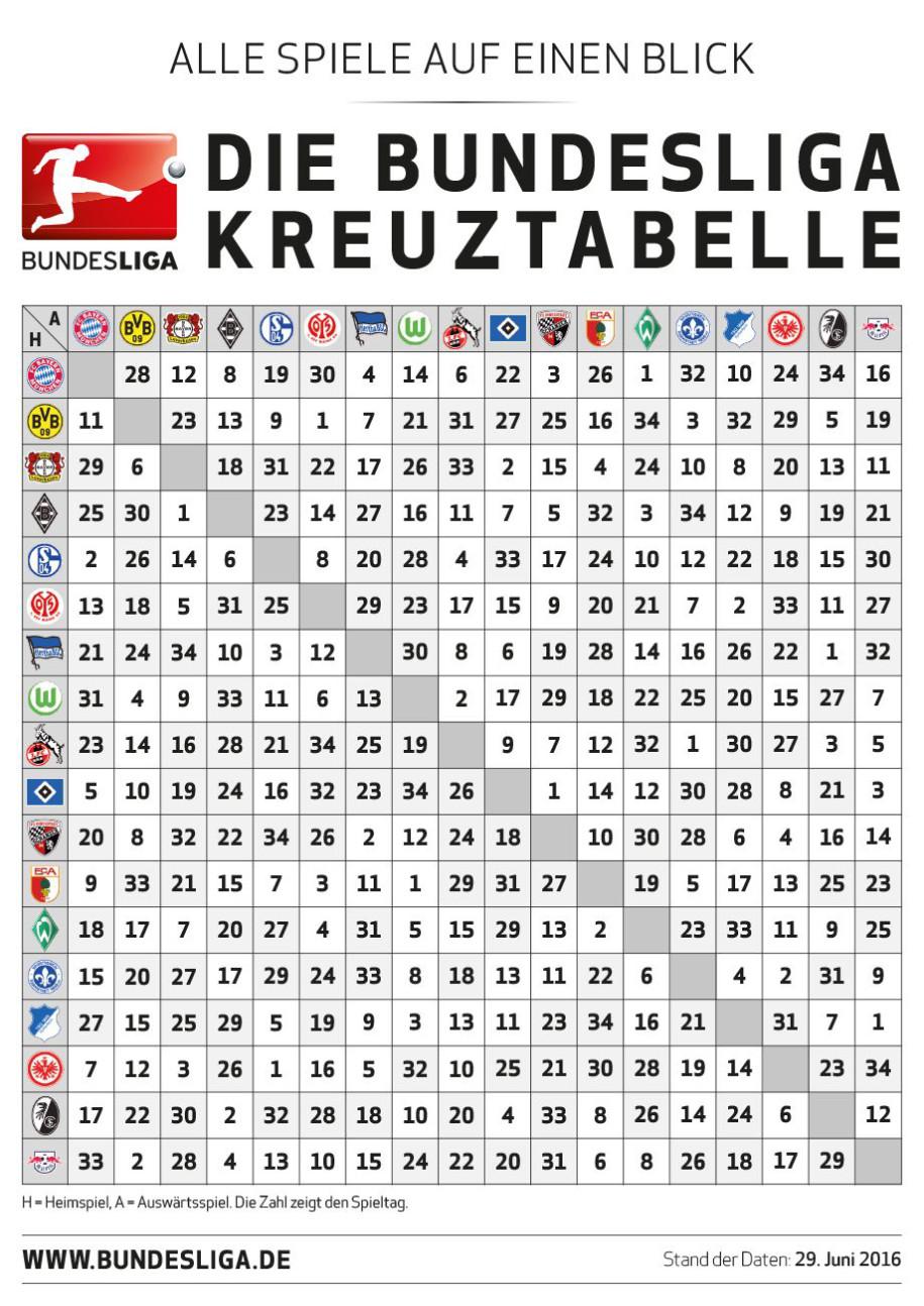 Tabelle Bundesliga 16/17