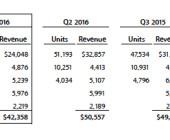Apple feiert seine Services-Umsätze