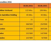 Quickline mit wachsender Kundenbasis und Umsatzsteigerung