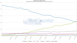 Statistik Operating Systems ww