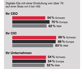 Viele Schweizer Firmen hinken hinterher