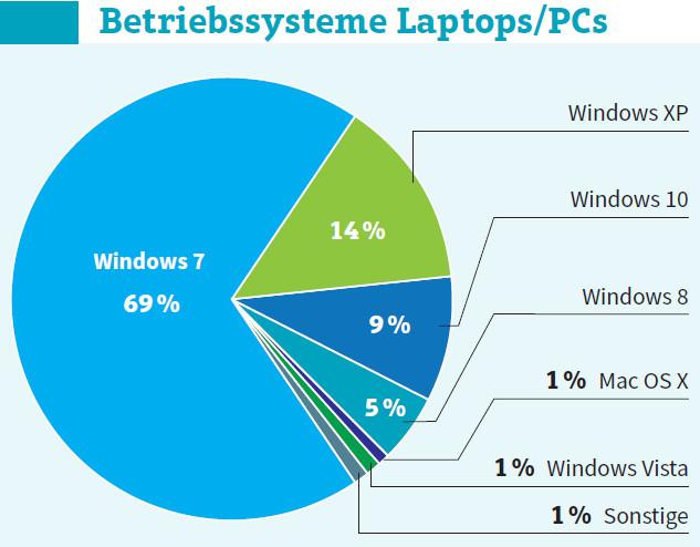 http://onlinepc.ch/img/7/3/9/6/5/8/Betriebssysteme-Laptops-PCs_w633_h494.jpg