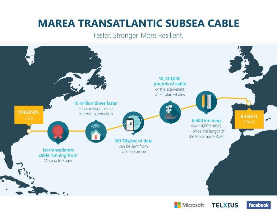 Microsoft und Facebook verbinden Europa und USA mit Unterseekabel